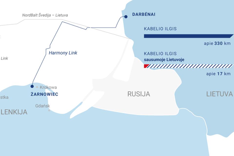 Vyriausybė palaimino jūrinį elektros kabelį į Lenkiją
