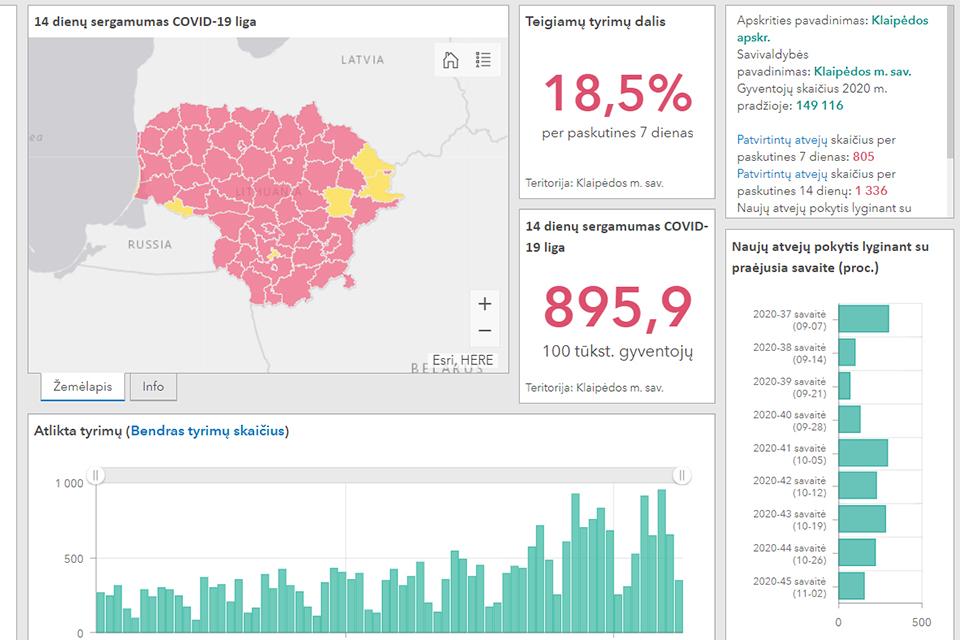 Duomenis apie COVID-19 pradeda skelbti ir statistikai